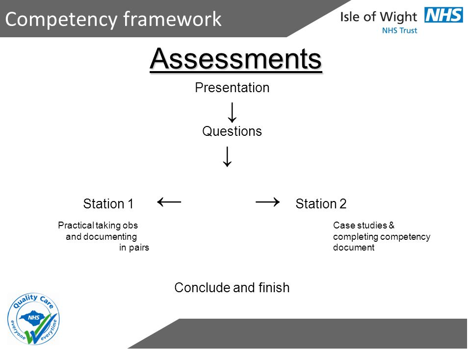 Assessments ↓ Competency framework Presentation Questions