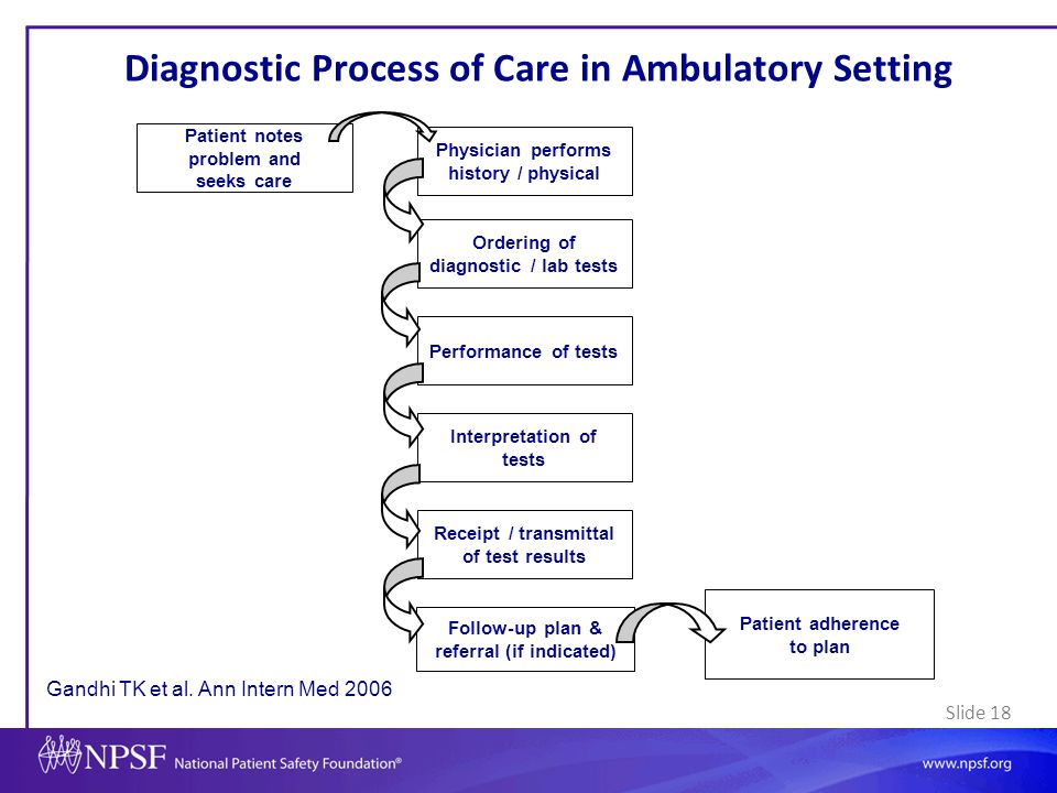 Diagnostic Process of Care in Ambulatory Setting