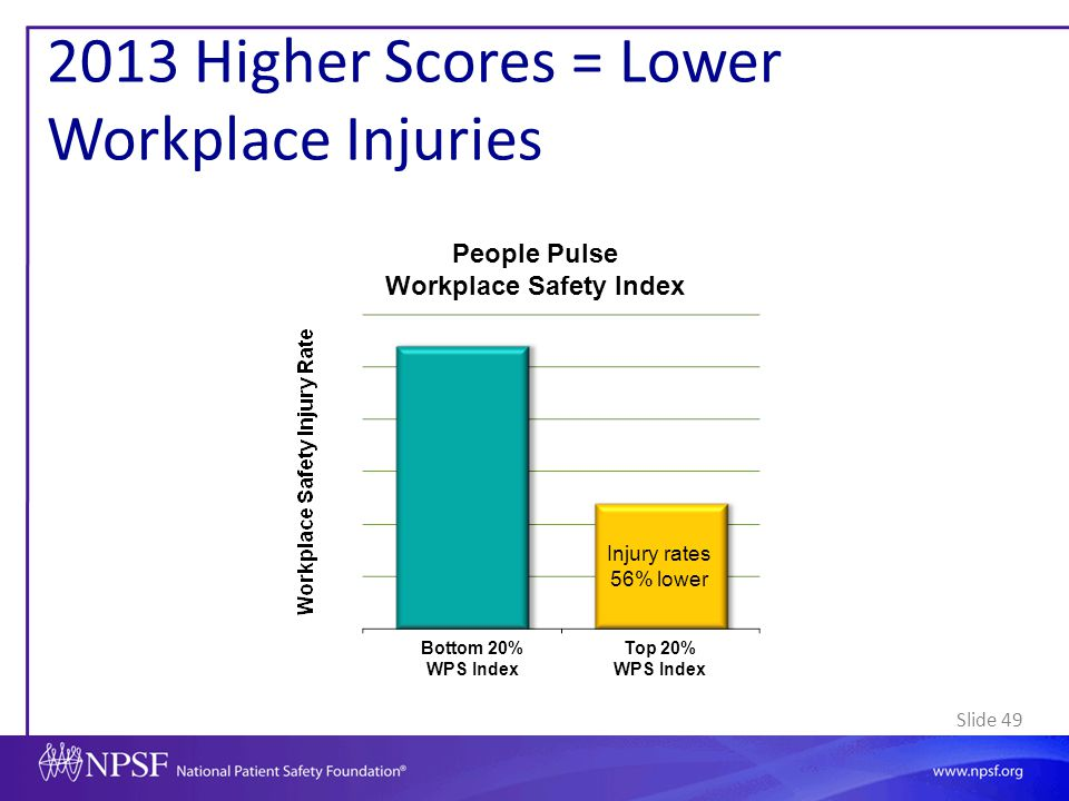 2013 Higher Scores = Lower Workplace Injuries