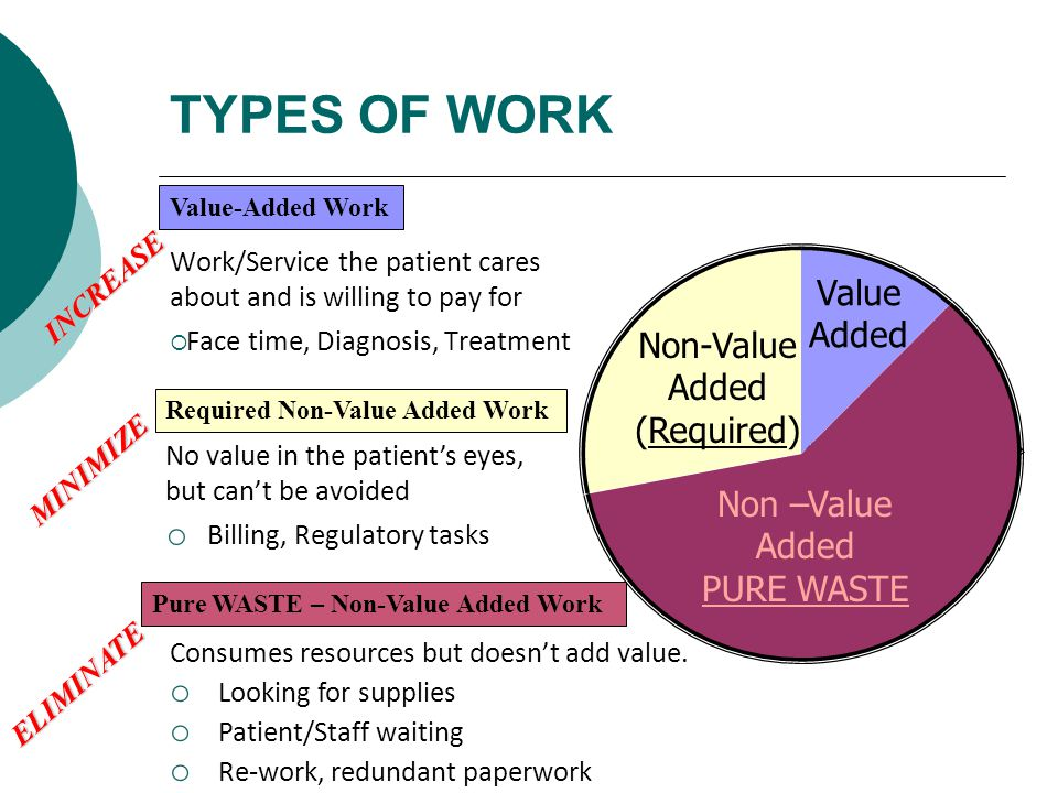 TYPES OF WORK Value Added Non-Value Added (Required)