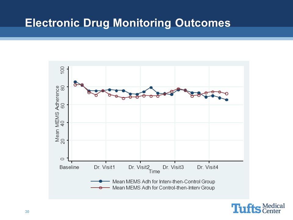 Electronic Drug Monitoring Outcomes