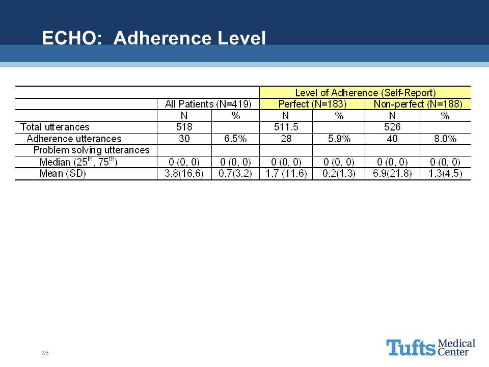 ECHO: Adherence Level