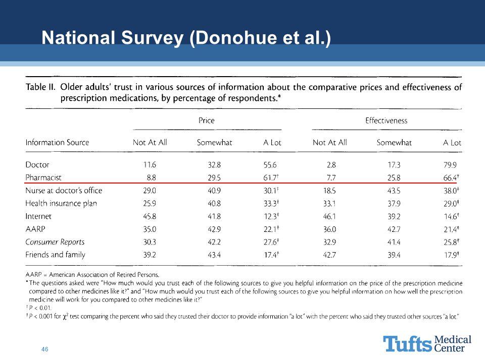 National Survey (Donohue et al.)