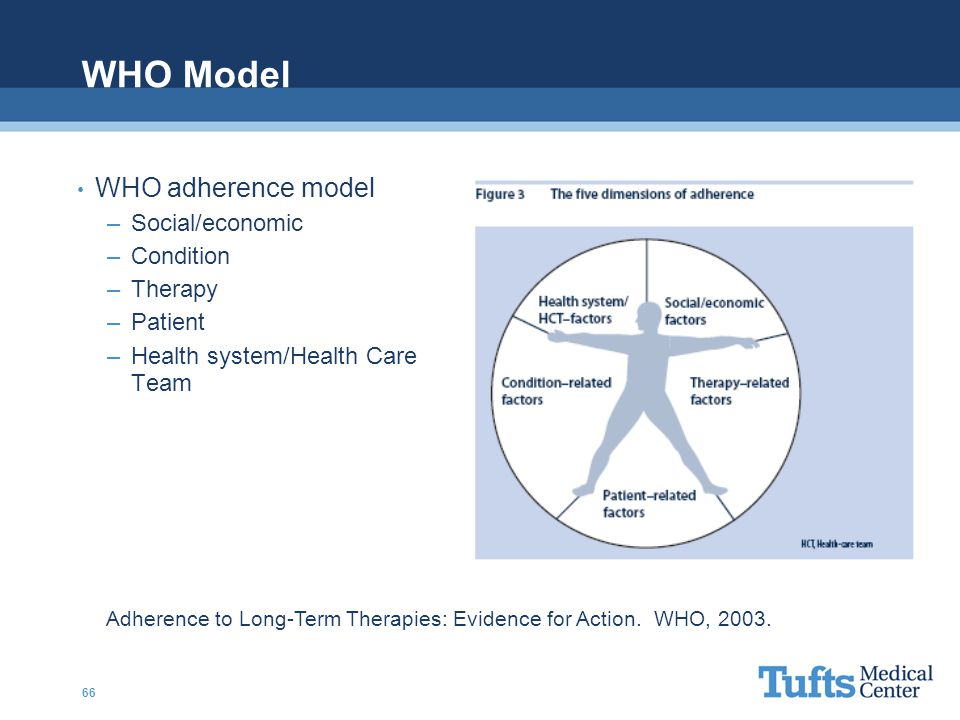 WHO Model WHO adherence model Social/economic Condition Therapy