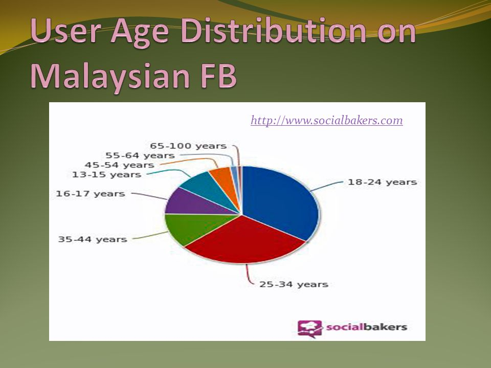 User Age Distribution on Malaysian FB
