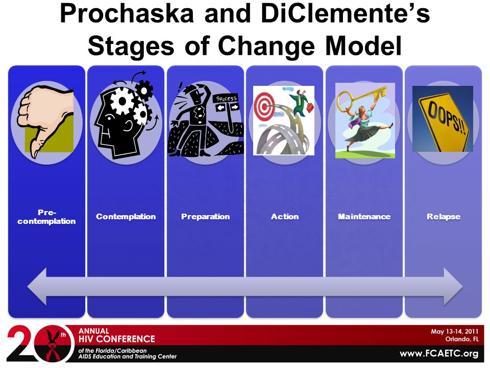 Prochaska and DiClemente's Stages of Change Model