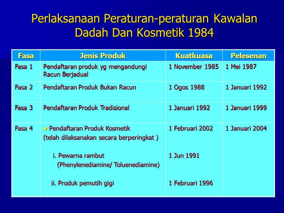 Perlaksanaan Peraturan-peraturan Kawalan Dadah Dan Kosmetik 1984