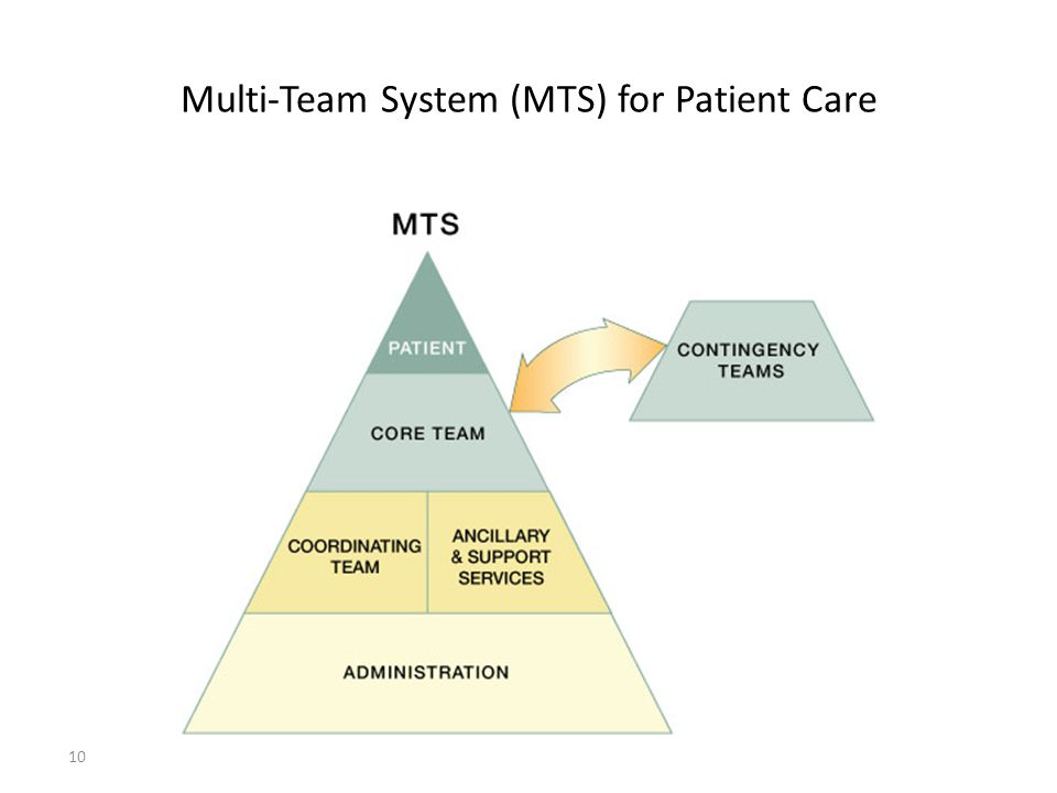 Multi-Team System (MTS) for Patient Care