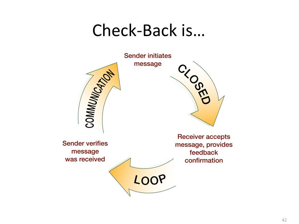 Check-Back is… Check-back is a closed loop communication strategy used to verify and validate information exhcanged.