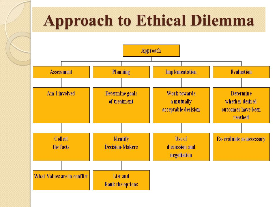 Approach to Ethical Dilemma