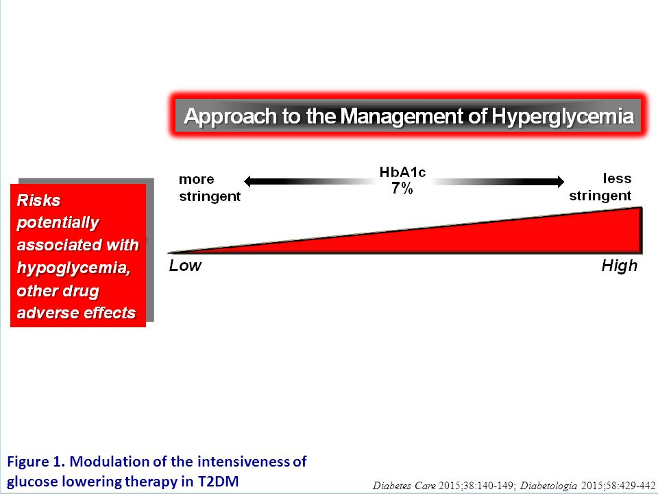 Here is on element of decision-making used to determine appropriate efforts to achieve glycemic targets – the risks potentially associated with drug side effects, especially hypoglycemia. Again, greater concerns about this domain is represented by increasing height of the ramp. Less risk justifies more stringent efforts to lower HbA1c, whereas higher risk compels less stringent efforts.