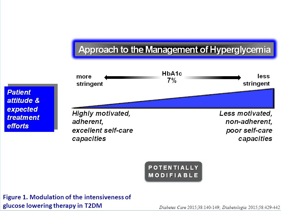 Here represented is the patient's attitude and expected treatment efforts, an important element to consider when determining A1c targets. More stringent efforts are possible in highly motivated, adherent patients with excellent self-care capacities. Such efforts are not possible when the patient is not motivated, non-adherent, and has poor self-care capacities. This is particularly the case when the treatment program requires substantial patient engagement. Of course, it is the clinician's obligation to help motivate the patient and improve their adherence and self-care efforts. So, this element is potentially modifiable.