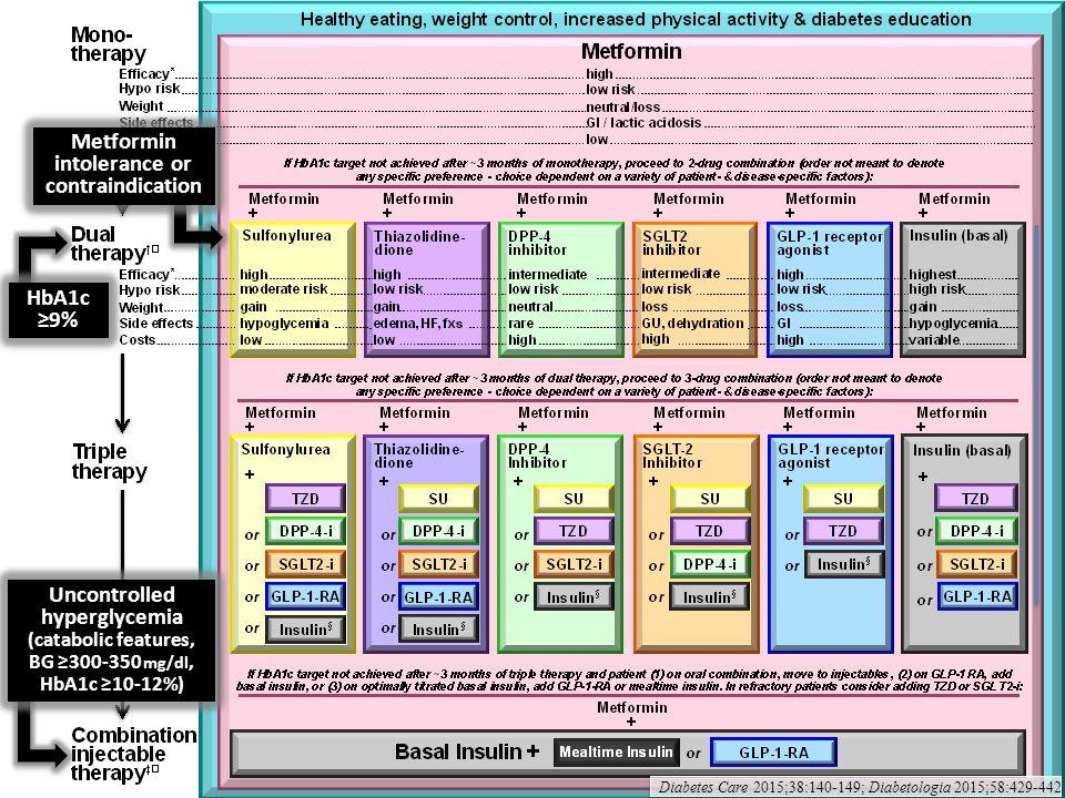 Metformin intolerance or contraindication