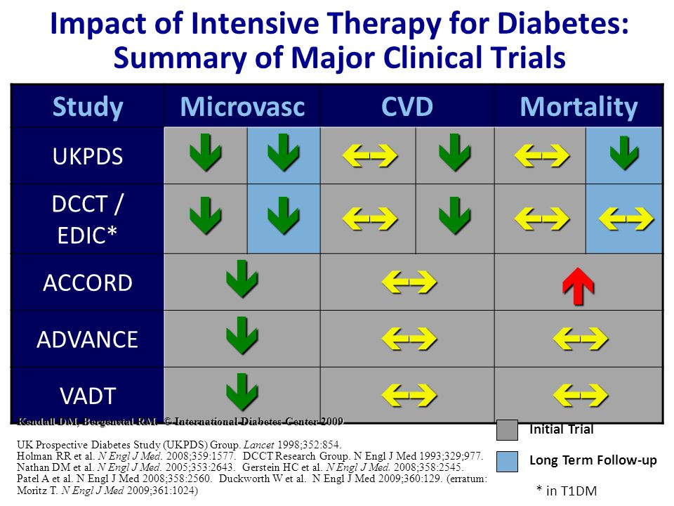Impact of Intensive Therapy for Diabetes: Summary of Major Clinical Trials