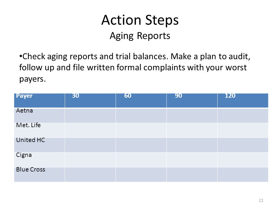 Action Steps Aging Reports