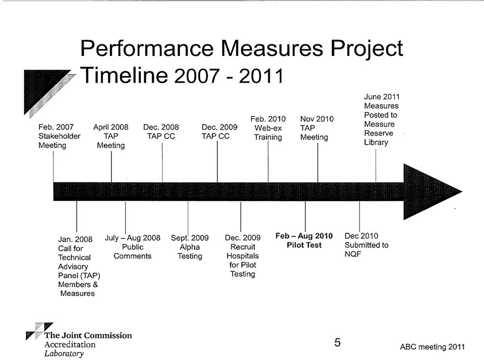 Jan/Feb 2007: Blood Management performance goals-identify, develop and test a set of standardized measures to help assess blood management in the hospital setting.