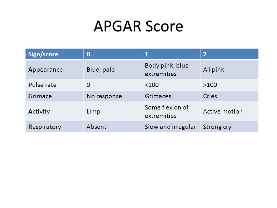 APGAR Score Sign/score 1 2 Appearance Blue, pale