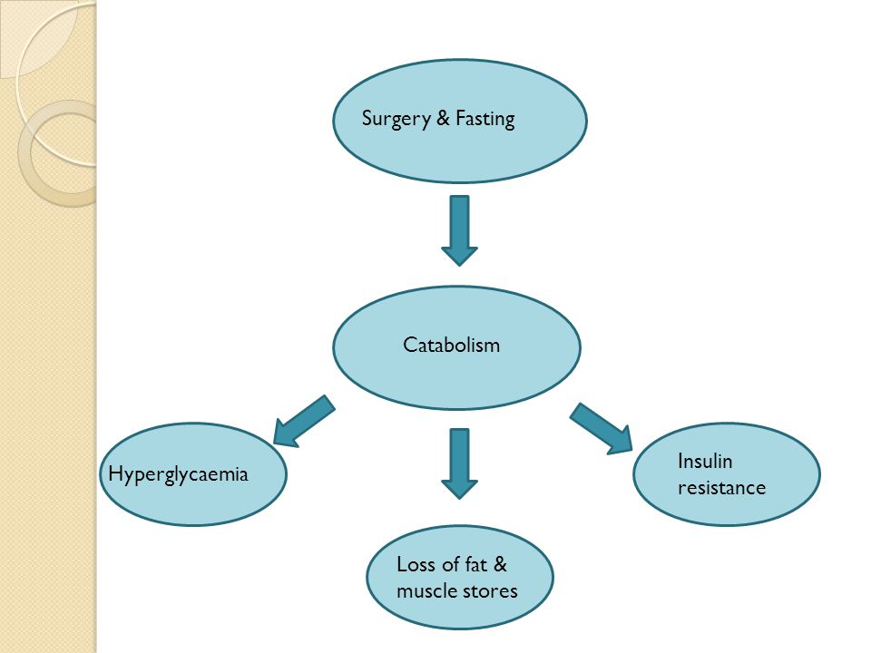 Surgery & Fasting Catabolism Insulin resistance Hyperglycaemia Loss of fat & muscle stores