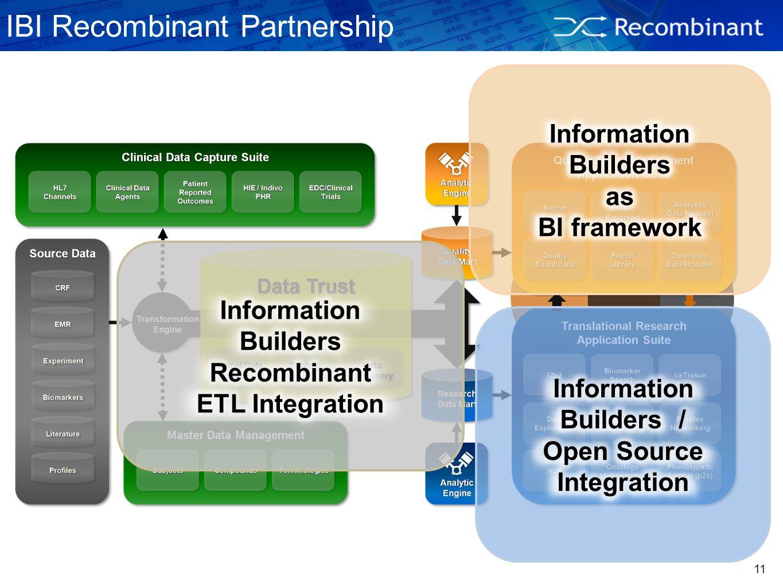 IBI Recombinant Partnership