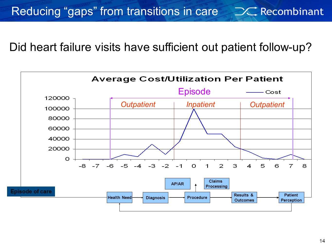 Reducing gaps from transitions in care