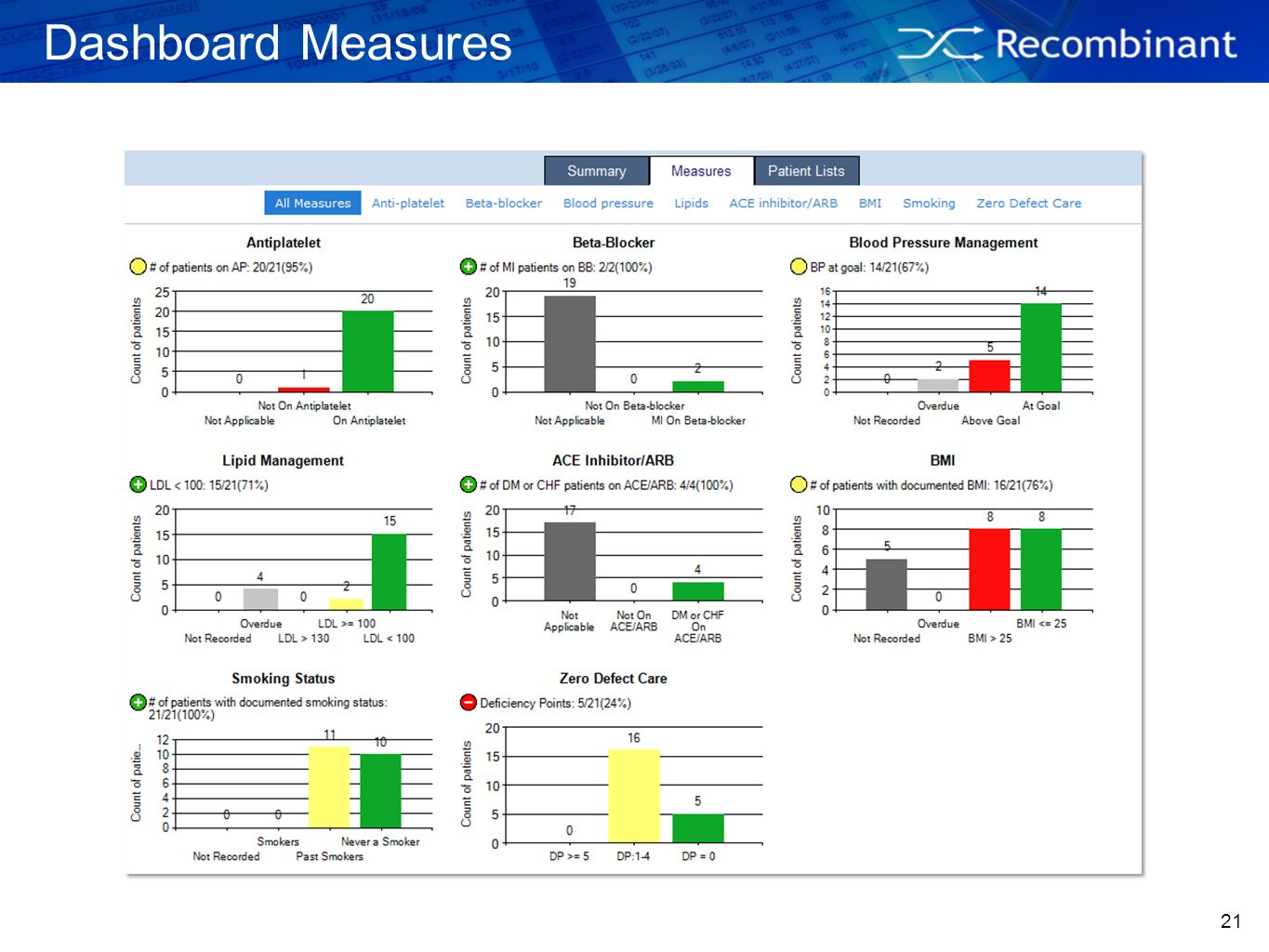 Dashboard Measures