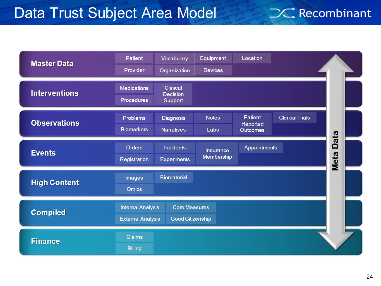 Data Trust Subject Area Model