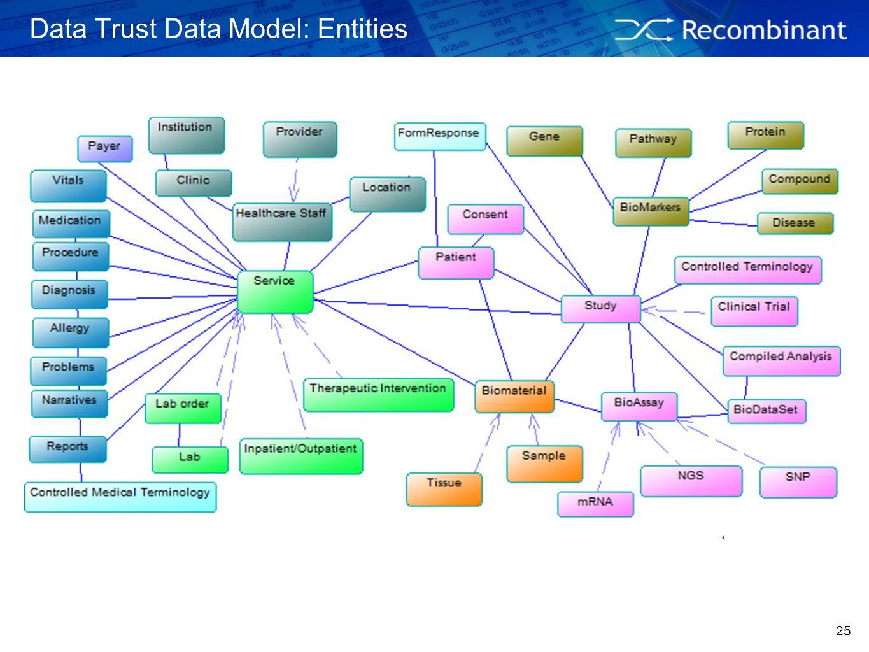 Data Trust Data Model: Entities