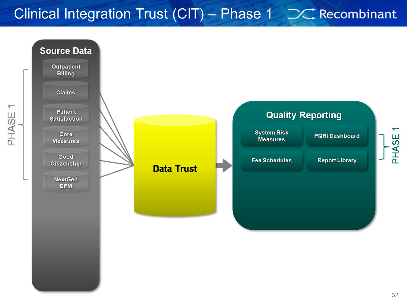 Clinical Integration Trust (CIT) – Phase 1