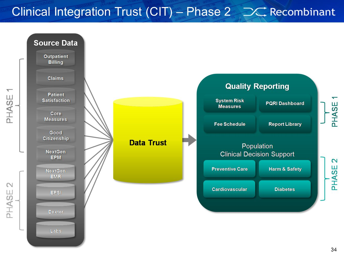 Clinical Integration Trust (CIT) – Phase 2
