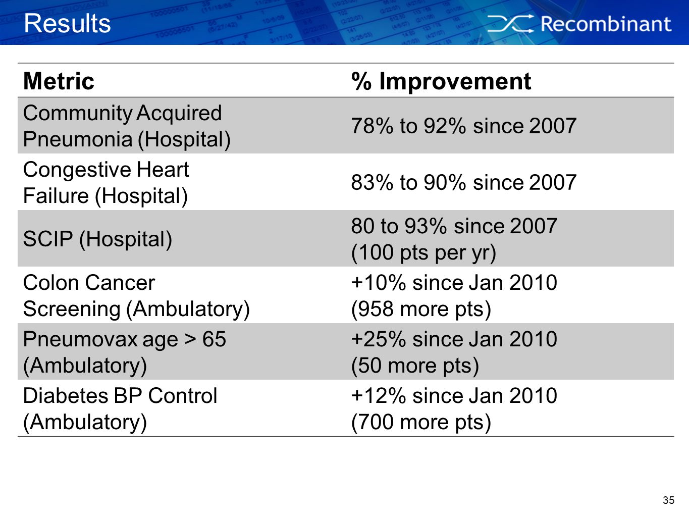Results Metric % Improvement Community Acquired Pneumonia (Hospital)