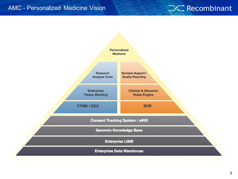AMC - Personalized Medicine Vision