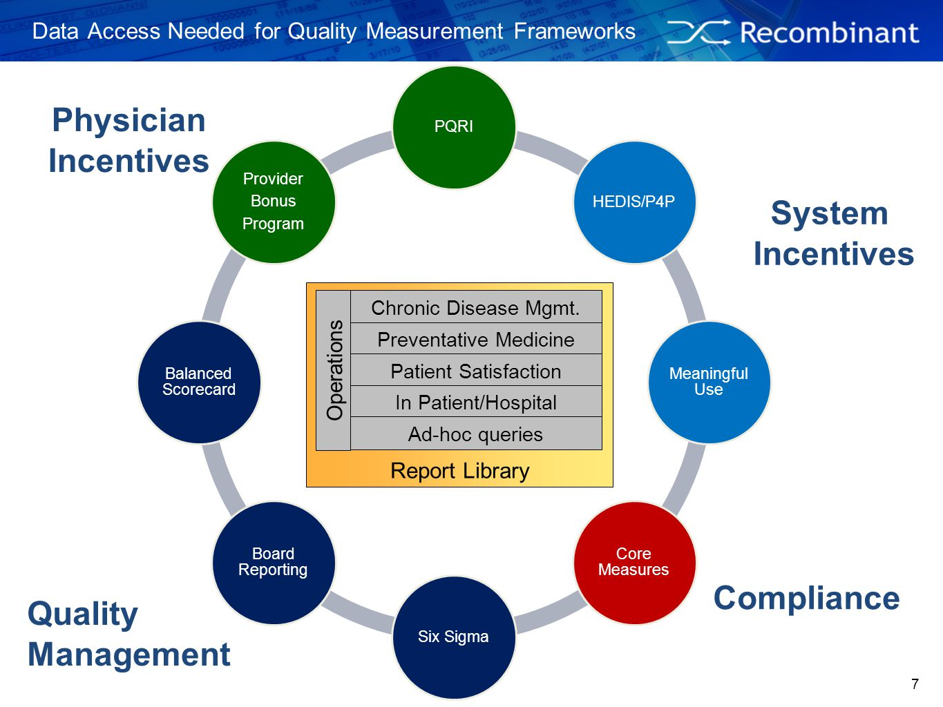 Data Access Needed for Quality Measurement Frameworks