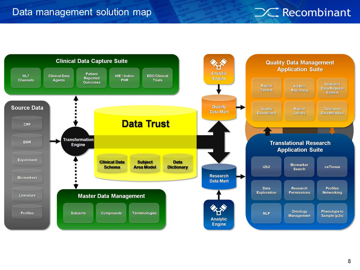Data management solution map