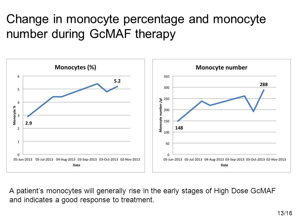Change in monocyte percentage and monocyte number during GcMAF therapy