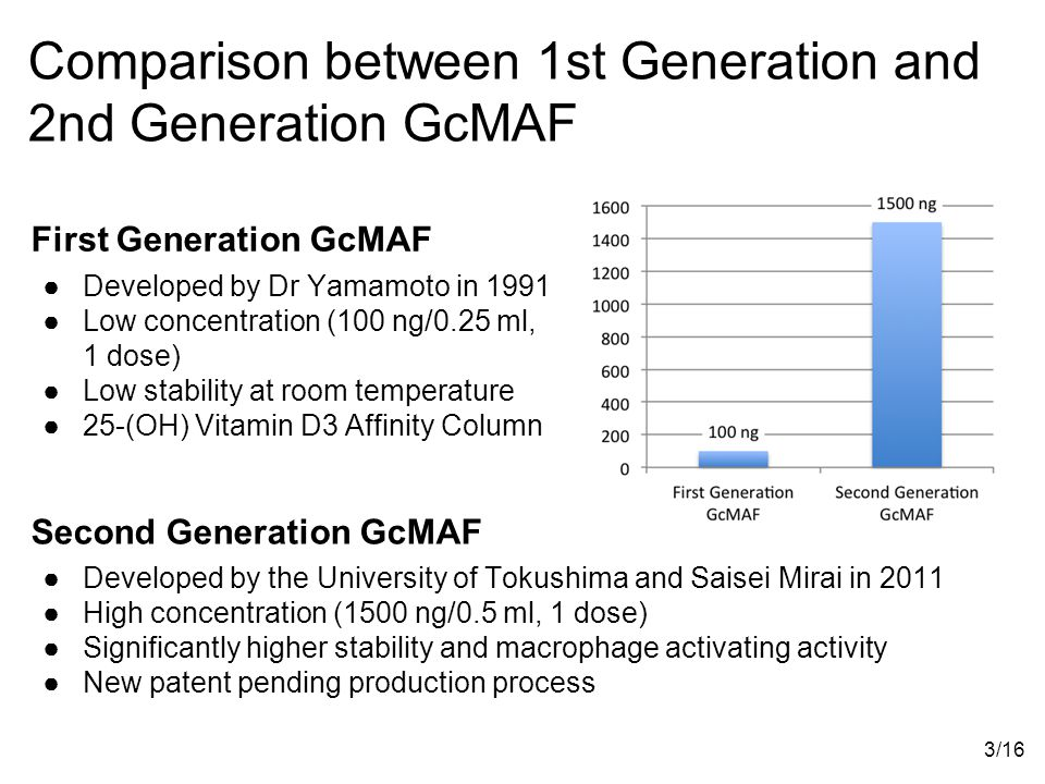 Comparison between 1st Generation and 2nd Generation GcMAF