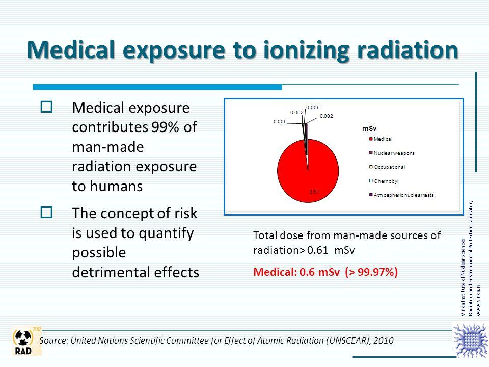 Medical exposure to ionizing radiation