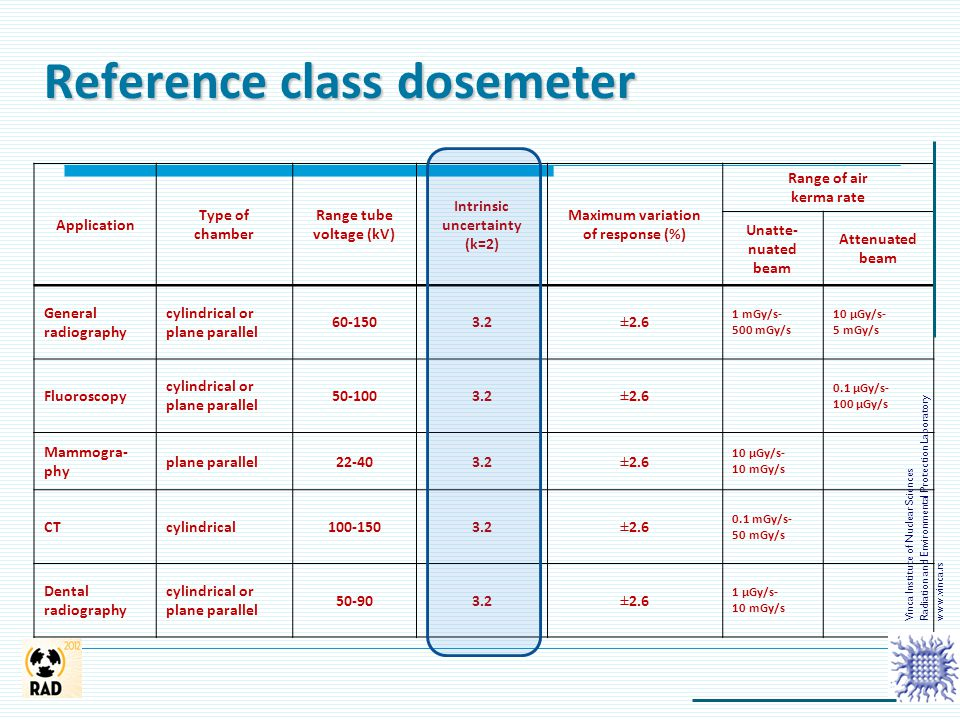 Reference class dosemeter