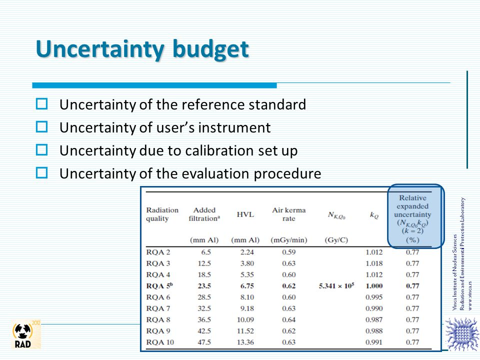 Uncertainty budget Uncertainty of the reference standard