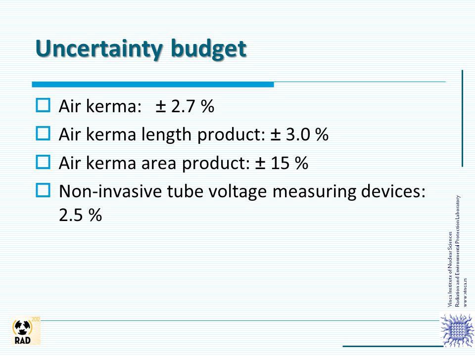 Uncertainty budget Air kerma: ± 2.7 %