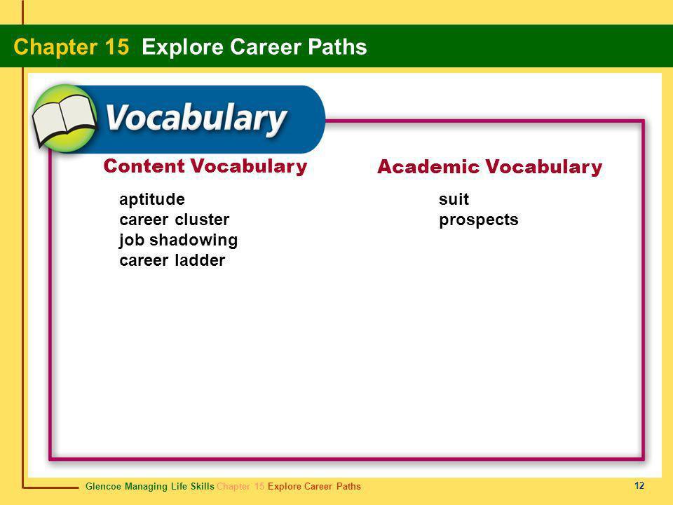 Content Vocabulary Academic Vocabulary aptitude career cluster