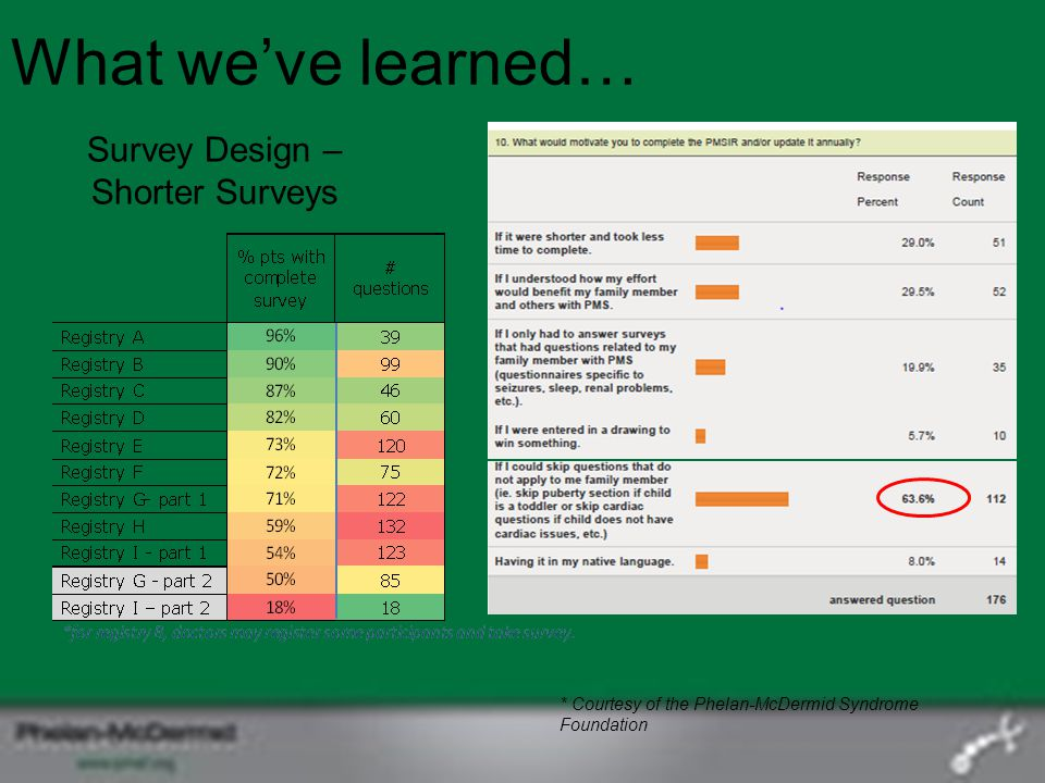 Survey Design – Shorter Surveys
