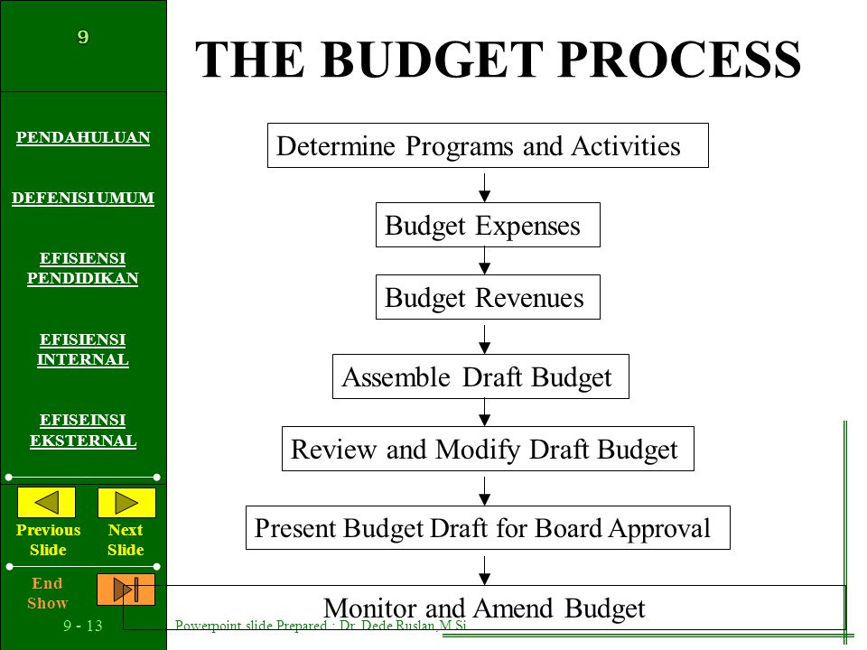 Monitor and Amend Budget