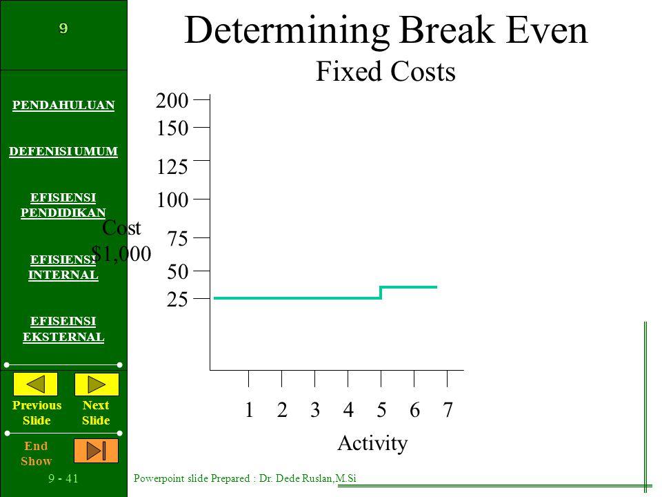 Determining Break Even Fixed Costs