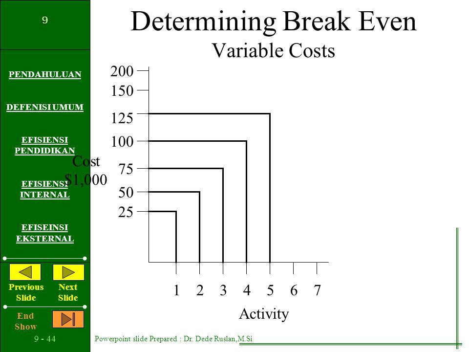 Determining Break Even Variable Costs
