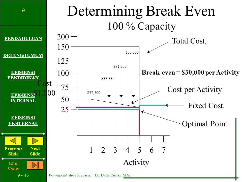 Determining Break Even 100 % Capacity