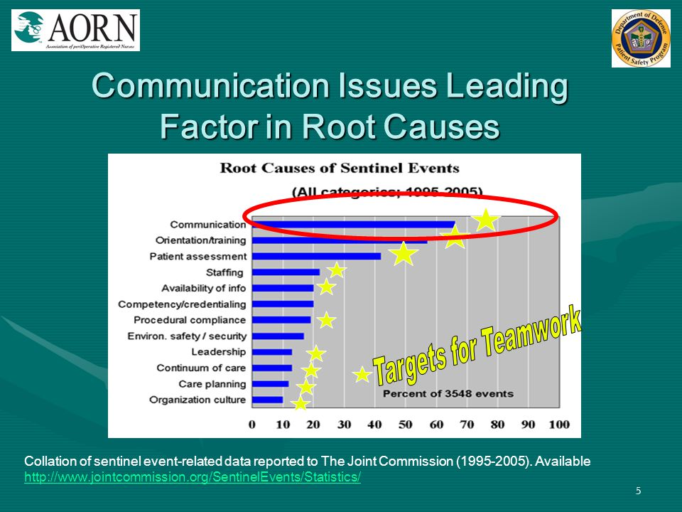 Communication Issues Leading Factor in Root Causes