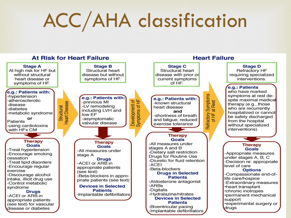 ACC/AHA classification