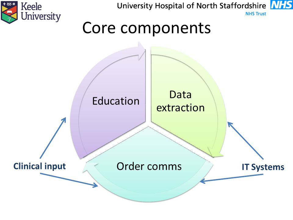 Core components Data extraction Education Order comms Clinical input