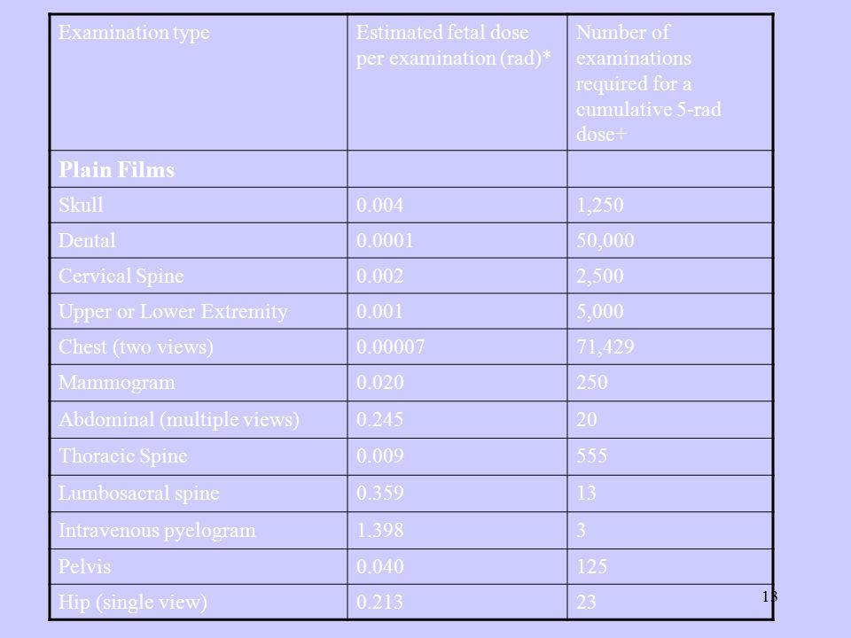 Plain Films Examination type