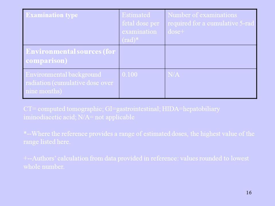 Environmental sources (for comparison)